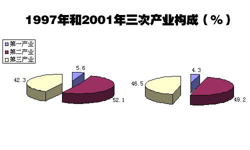 天津市经济结构发生重大变化